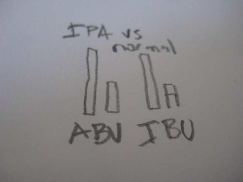 ABV and IBU